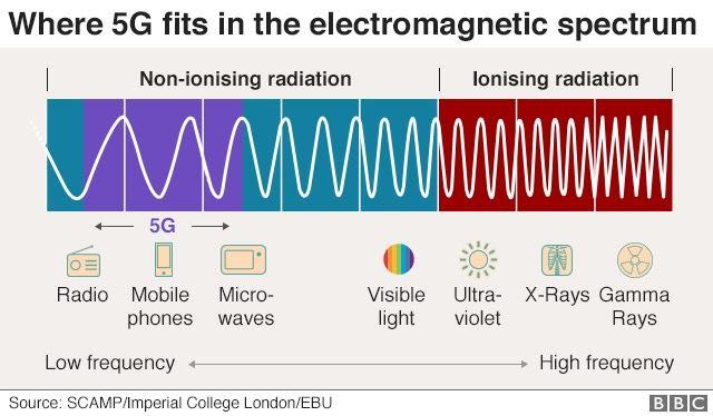spettro elettromagnetico del 5g